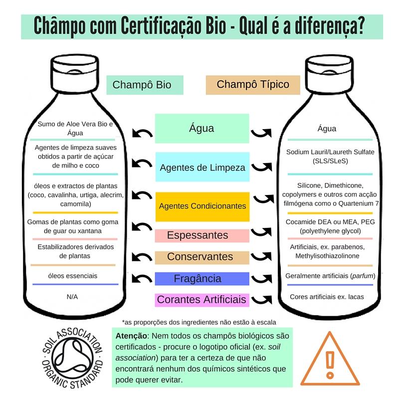 Châmpo Bio - Qual é a diferença (3)